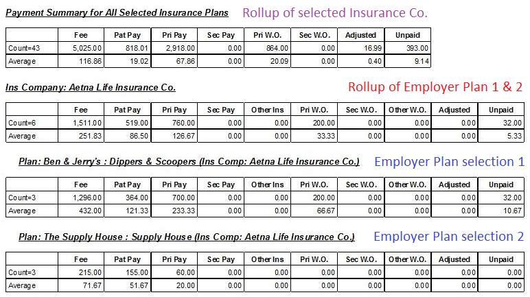 if you want to dig in even deeper each report includes the option to include details below you see a sample of the insurance payment by procedures